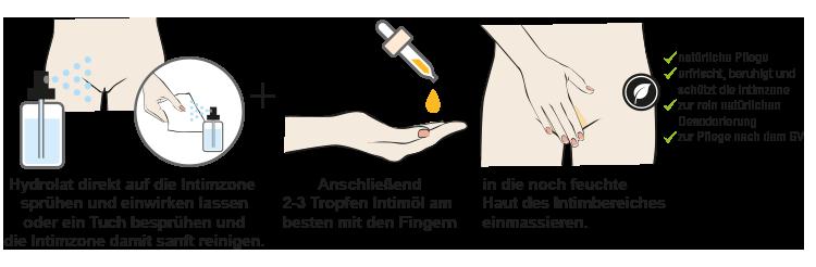 Grafik richtige Intimpflege